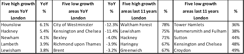 London borough price growth