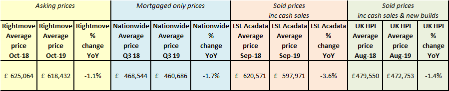 London price data - sold vs asking price