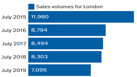 London sales transaction volumes