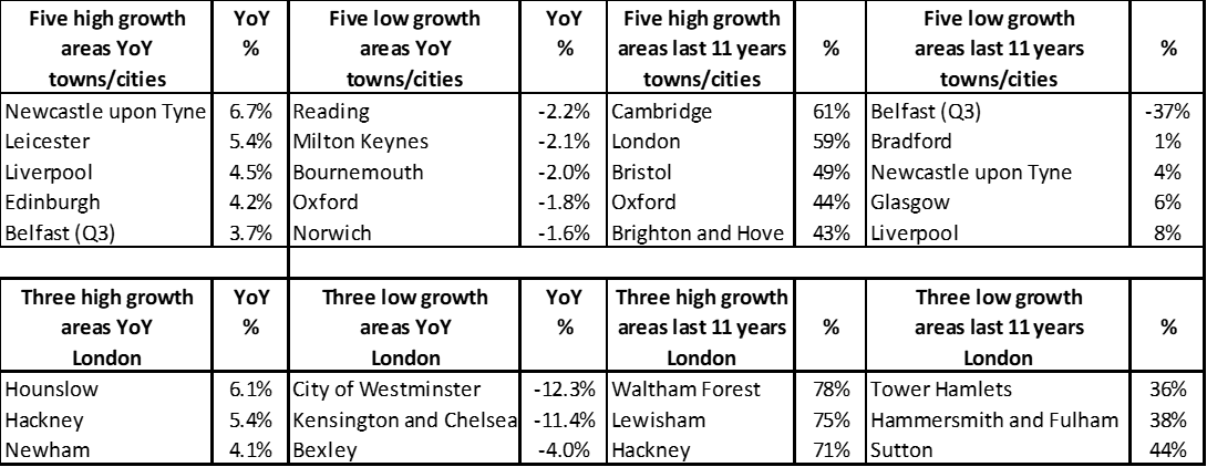 High and low YoY % growth - towns and cities
