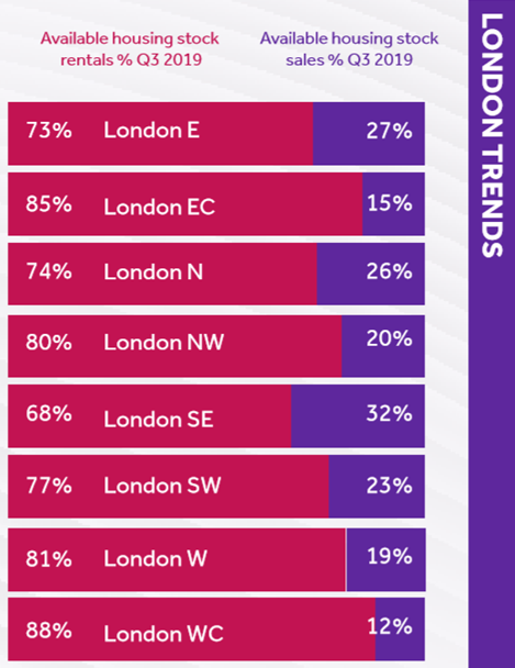 London rental trends - TwentyCi