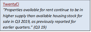 TwentyCi - rental market quote